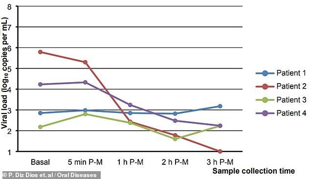 スペインのサンティアゴデコンポステーラ大学での実験データ